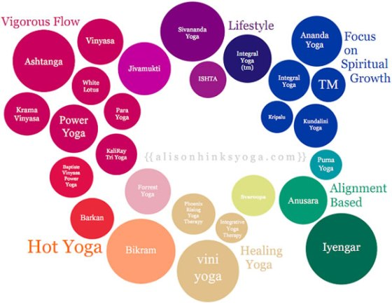 yoga flow infographic