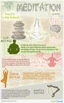 meditation benefits and method infographic