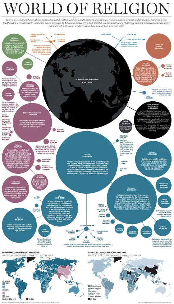world religion infographic